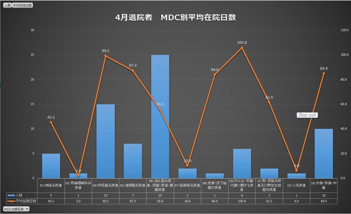 ICDからMDCへ変換?MDC別平均在院日数を作ってみたよ。